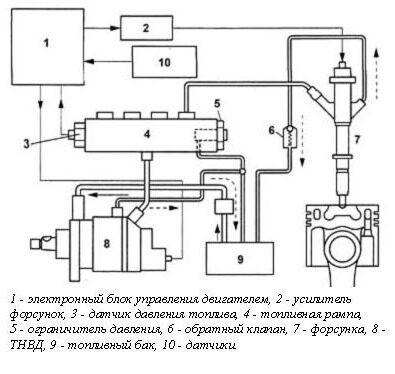 Common Rail - устройство